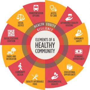 Social determinants of health illustration