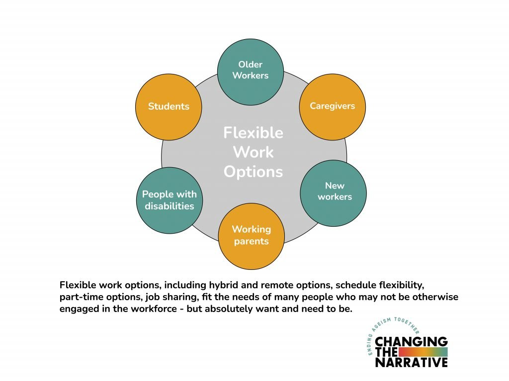 flexible work diagram